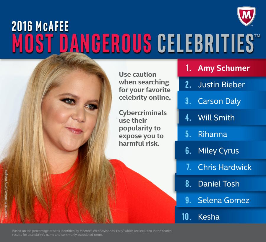 najpoznatije poznate osobe na internetu